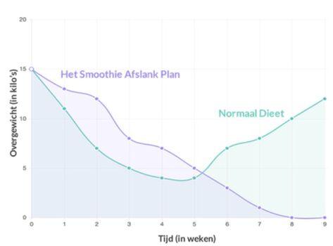 smoothie-afslank-plan